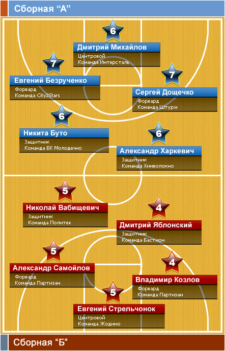 winners_best_of_nbl_2div_2012
